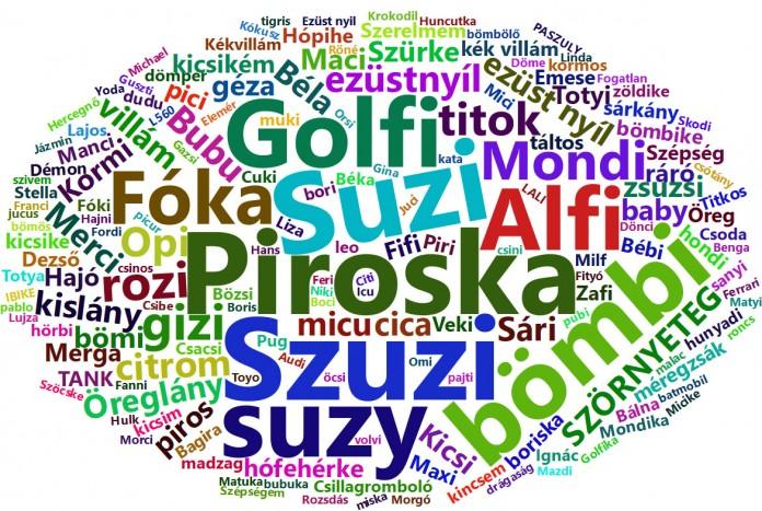 نام مستعار در زبان مجاری (Diminutive Names)